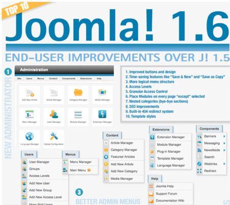 Joomla 1.6 ya ha llegado!