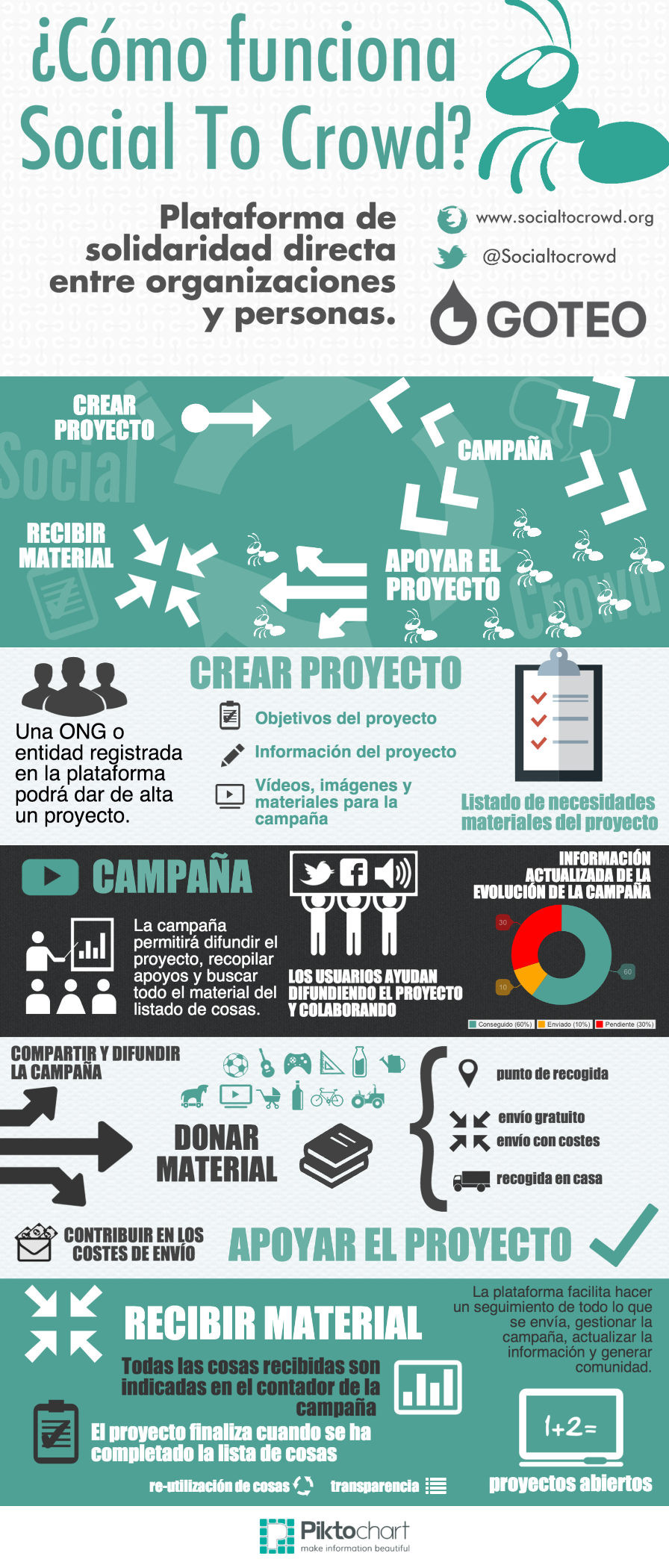 infografia_socialtocrowd