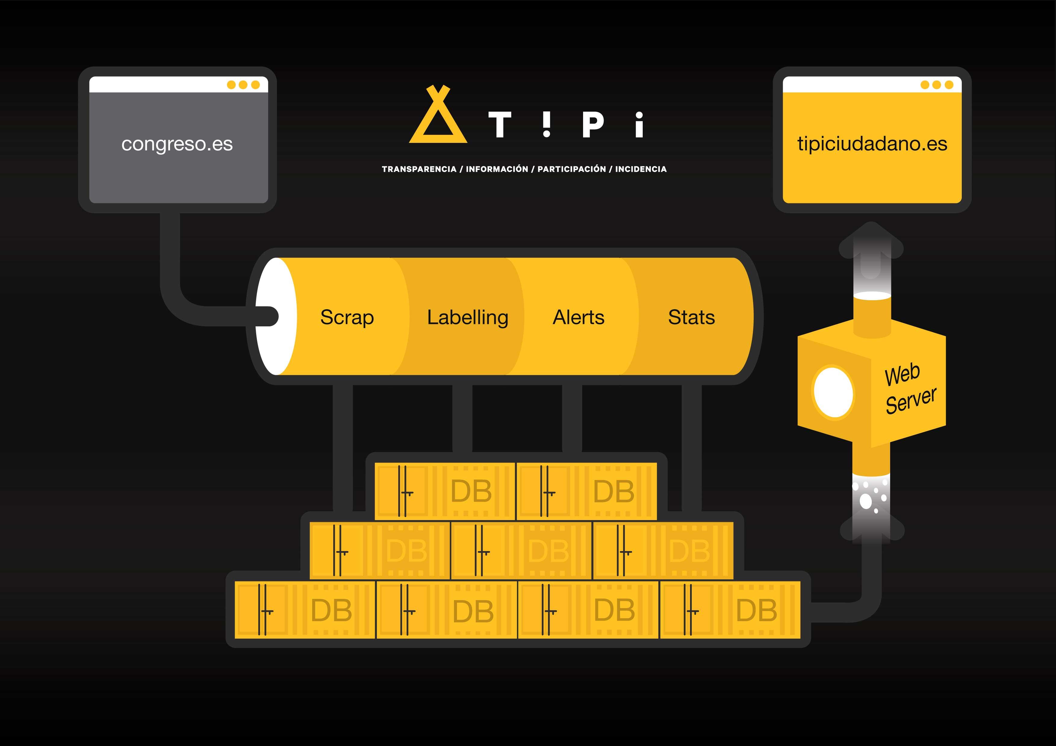 Esquema tecnológico de la segunda versión de Tipi